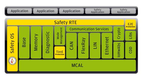 31_FuSi_EB_tresos_Safety_Architecture