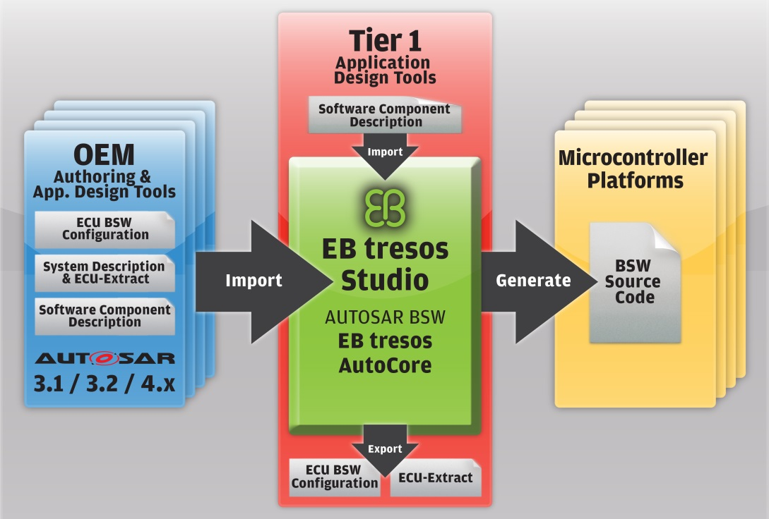 30_EB_tresos_Studio_workflow
