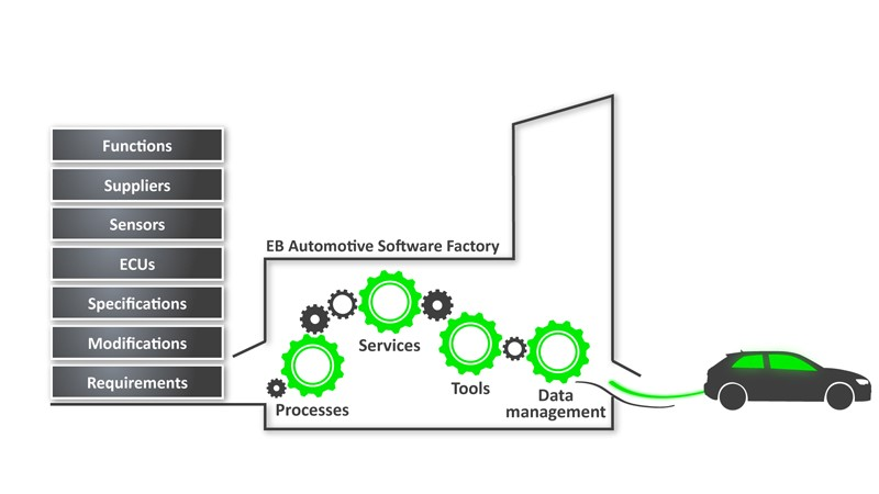 06_Software_Factory