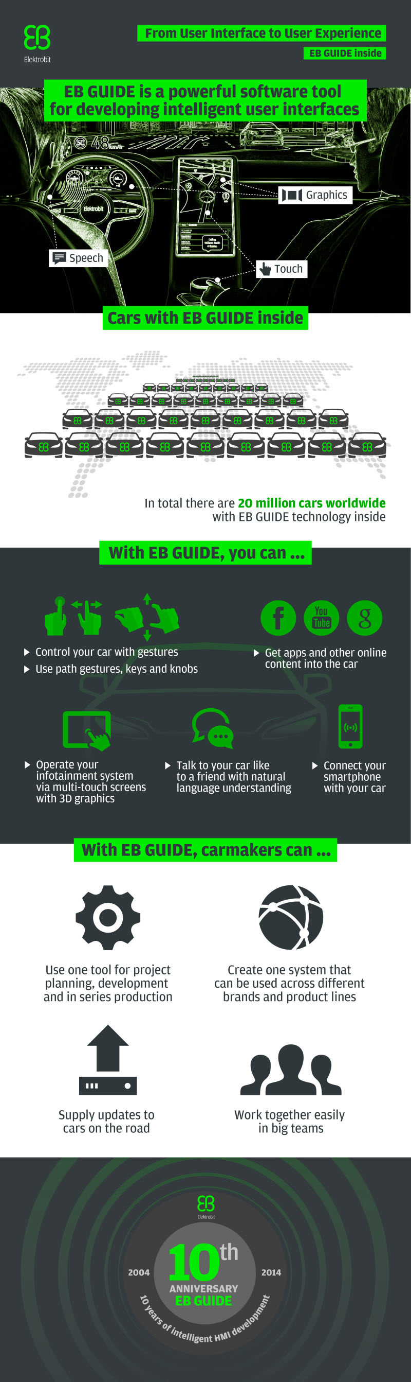 EB_GUIDE_infographic_10years