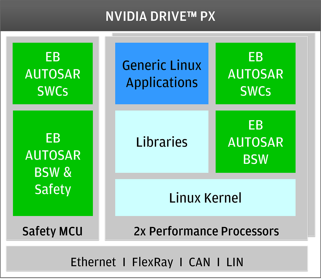 EB tresos solution for NVDIA DRIVE PX Architecture