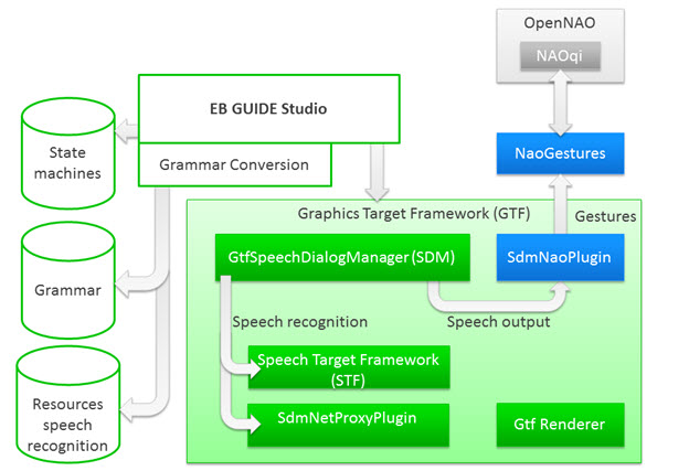 EB GUIDE Studio architecture diagram
