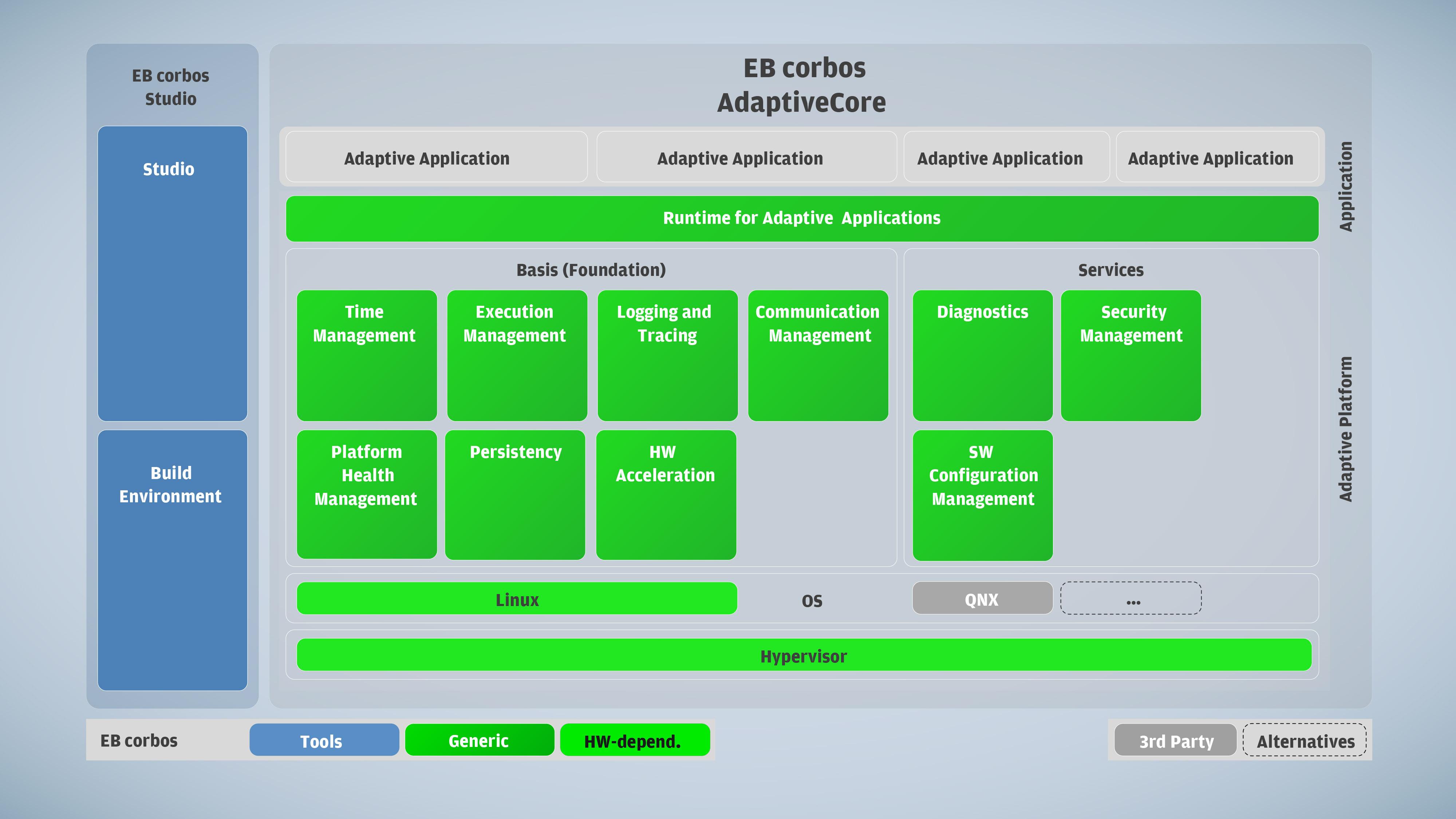 EB-corbos-AdaptiveCore