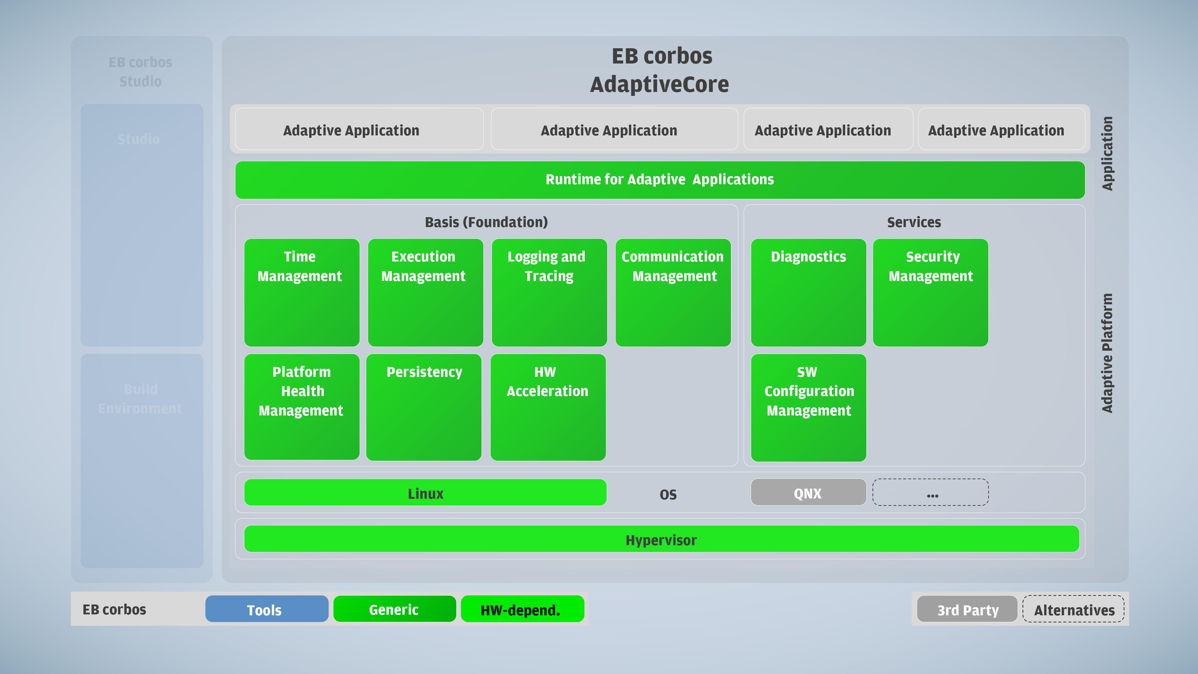 EB corbos AdaptiveCore_A