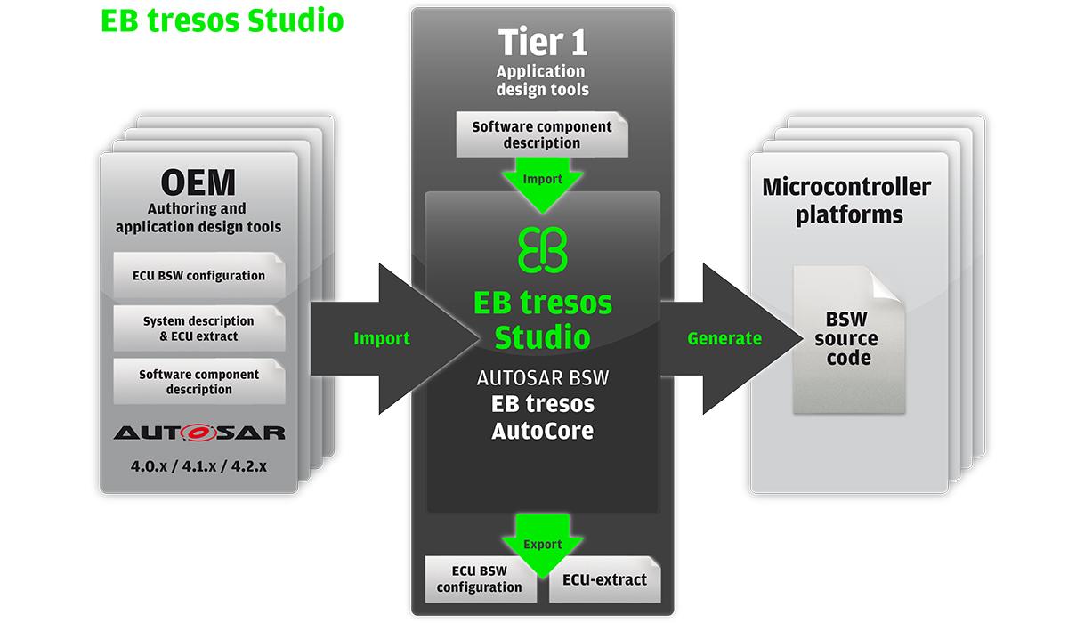 EB tresos Studio - Elektrobit