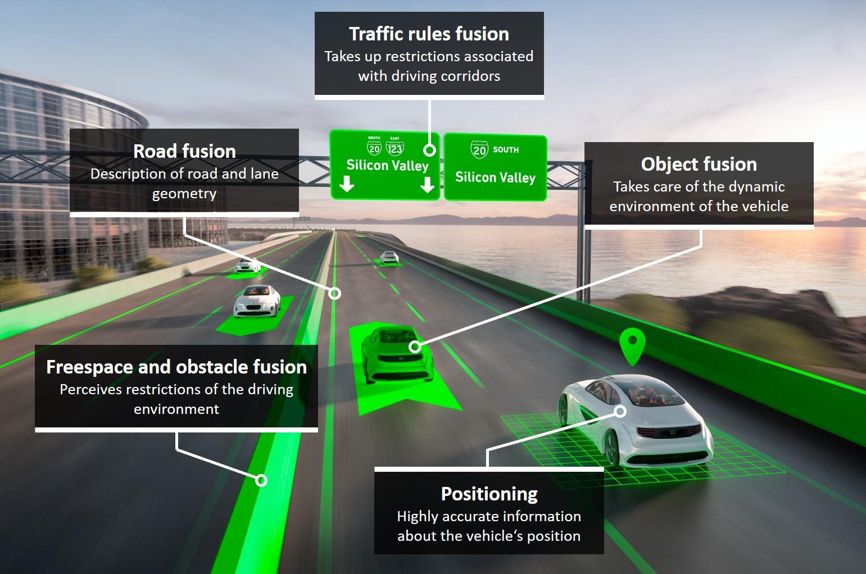 オブジェクトフュージョン、フリースペース・障害物フュージョン、位置測定、ロードフュージョン、交通ルールフュージョン