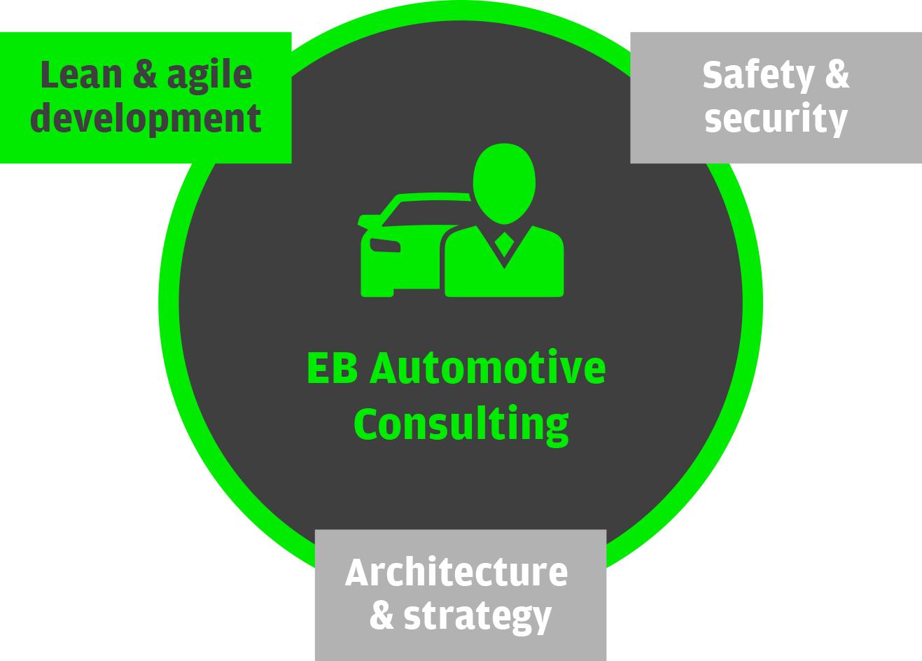 EB コンサルティングのリーンソフトウェア開発