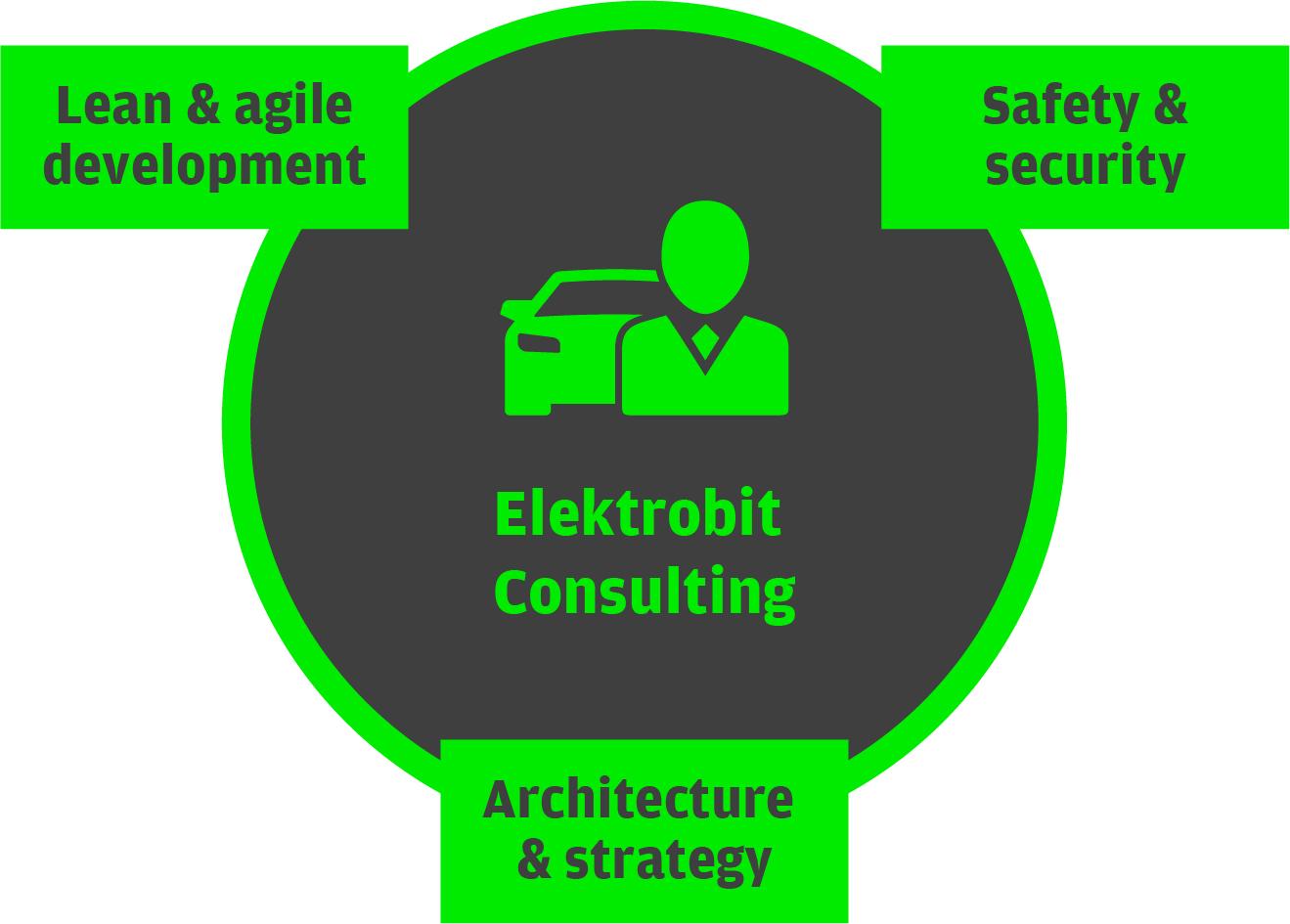Elektrobit Consulting