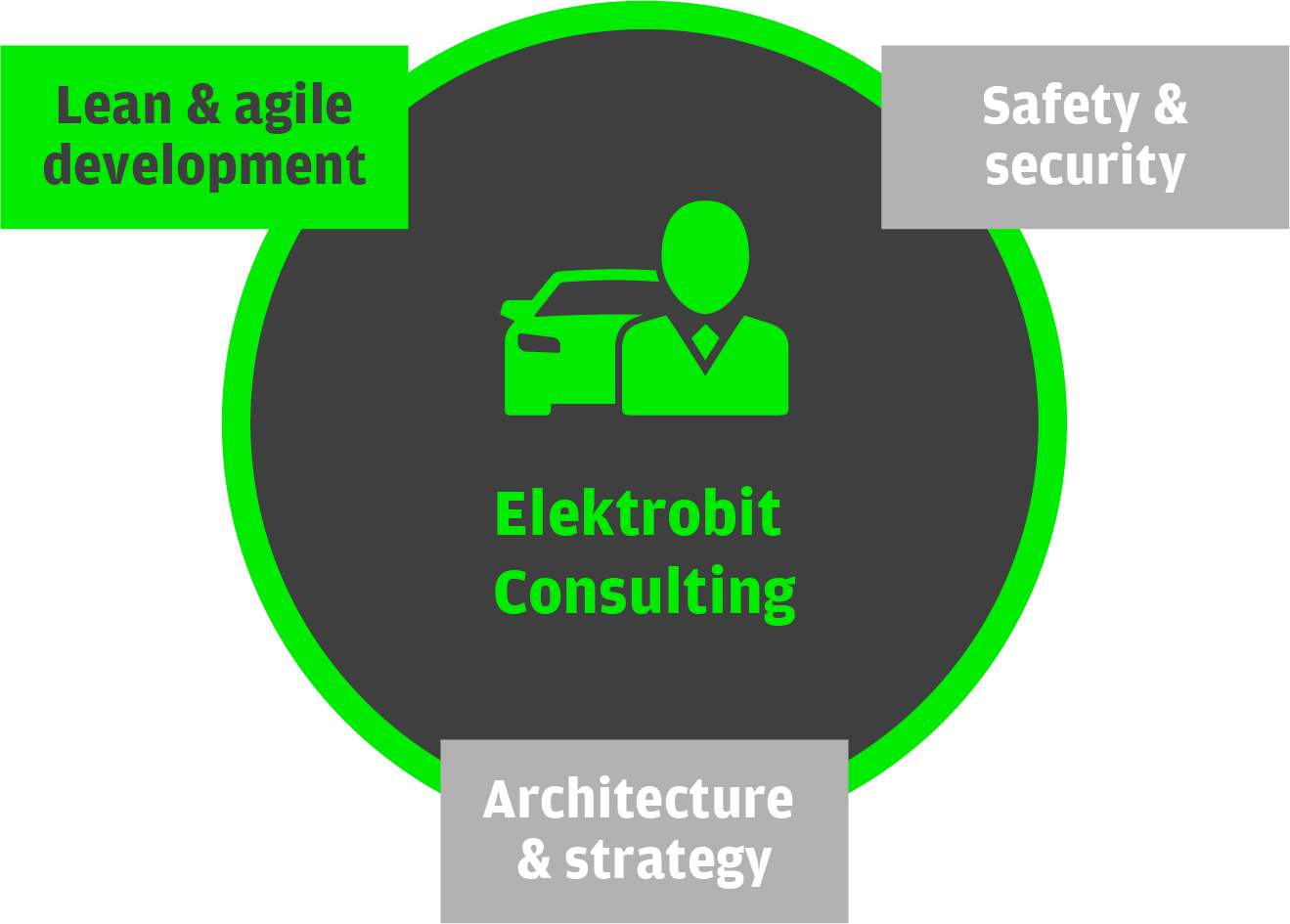 EB Consulting 精益软件开发