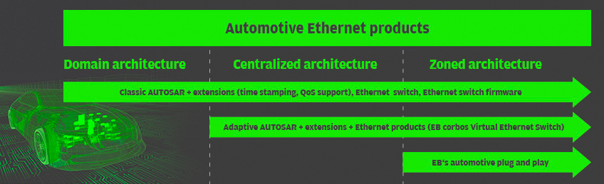 EB's automotive Ethernet products