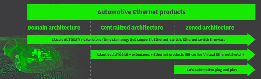 Automotive Ethernet and other automotive networks - Elektrobit