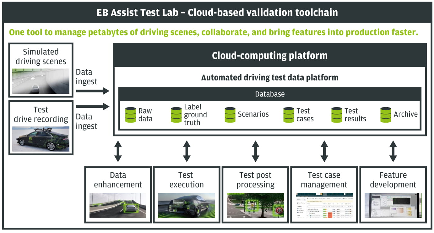 EB Assist Test Lab architecture