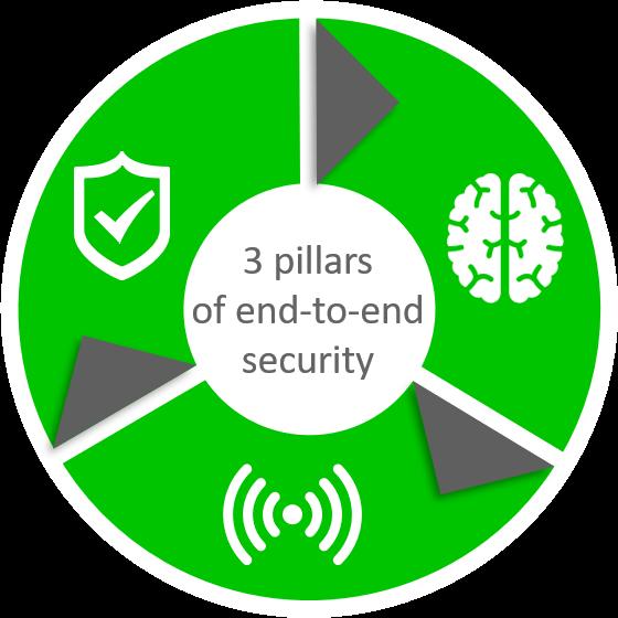 Security concept: prevent, understand, respond